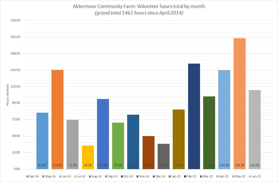 ACF Volunteer Hours June 2015